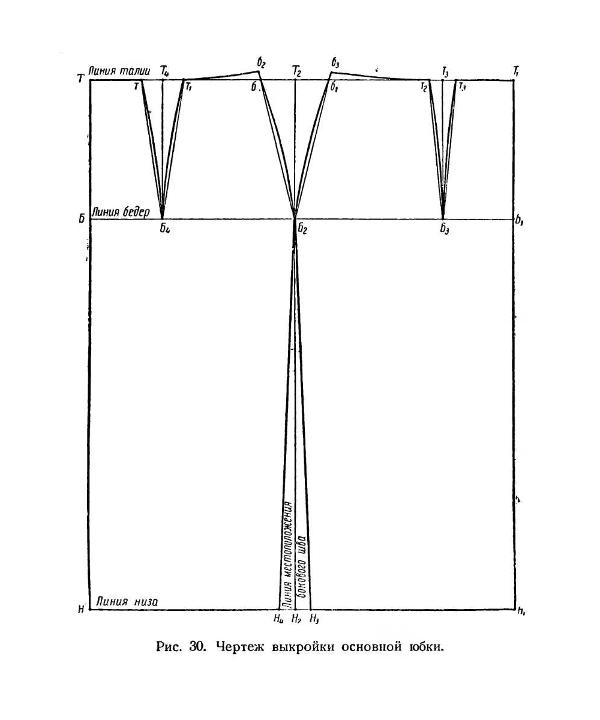 Выкройка-основа юбки пошаговое построение