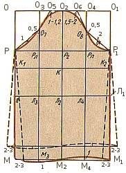 Построение выкройки основы плечевого изделия